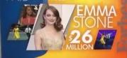 Ema Stoun najplaćenija glumica na svetu! (VIDEO)
